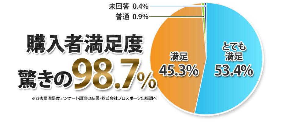 購入者満足度を表したグラフ